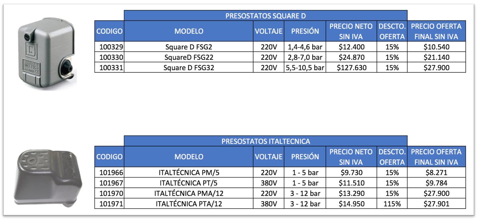 Accesorios hidr ulicos hidrodistribuidora for Precio ascensor hidraulico 3 paradas